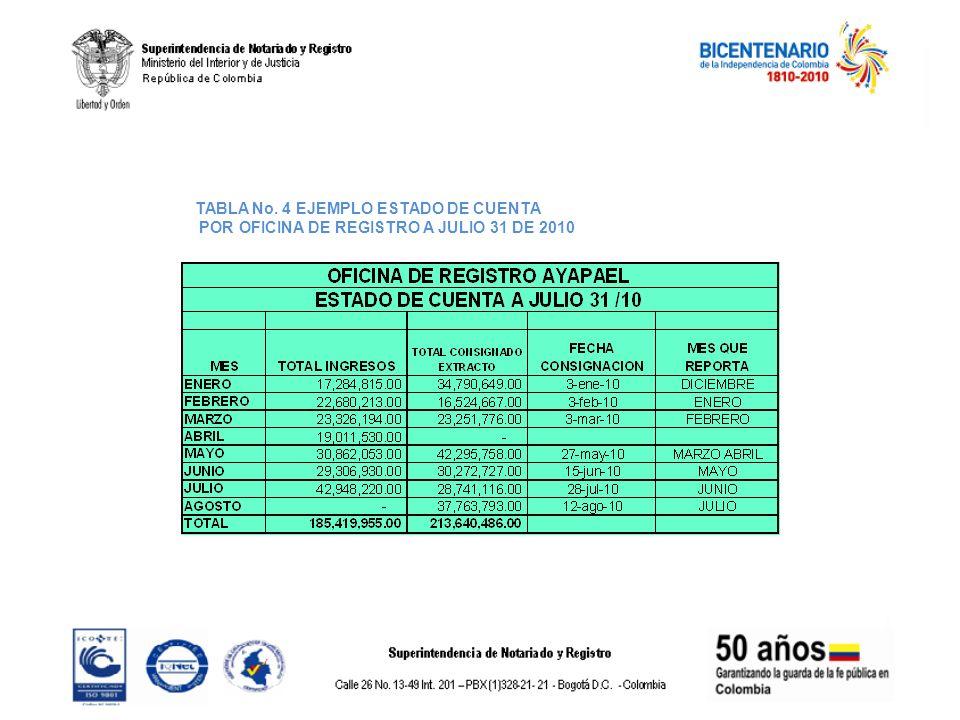 TABLA No. 4 EJEMPLO ESTADO DE CUENTA
