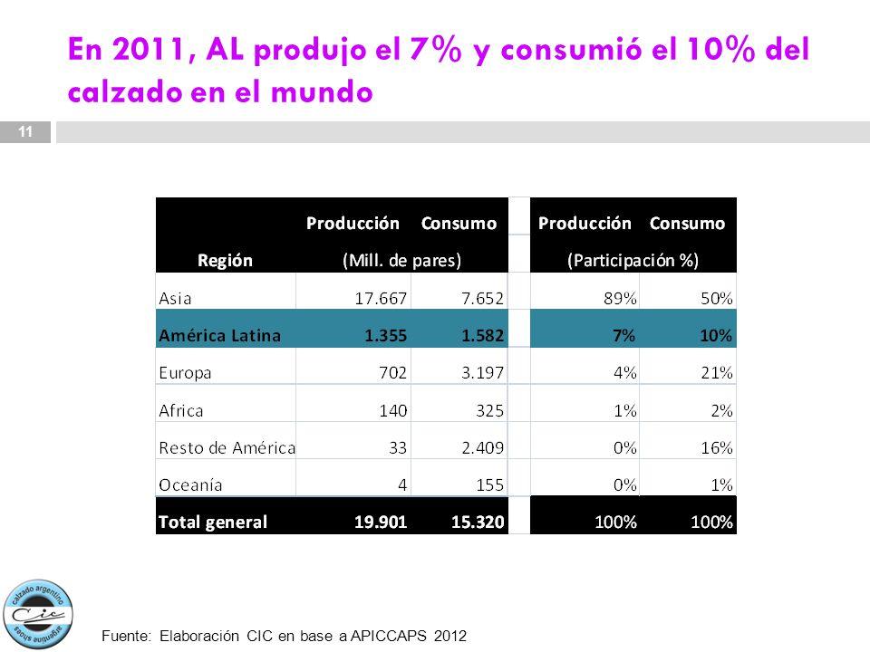En 2011, AL produjo el 7% y consumió el 10% del calzado en el mundo
