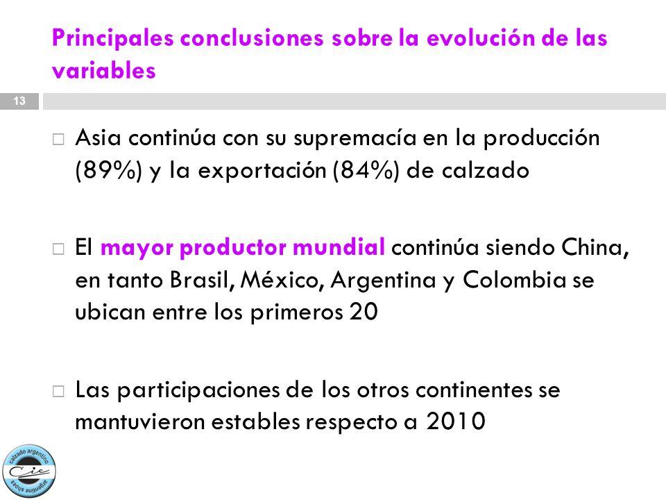 Principales conclusiones sobre la evolución de las variables