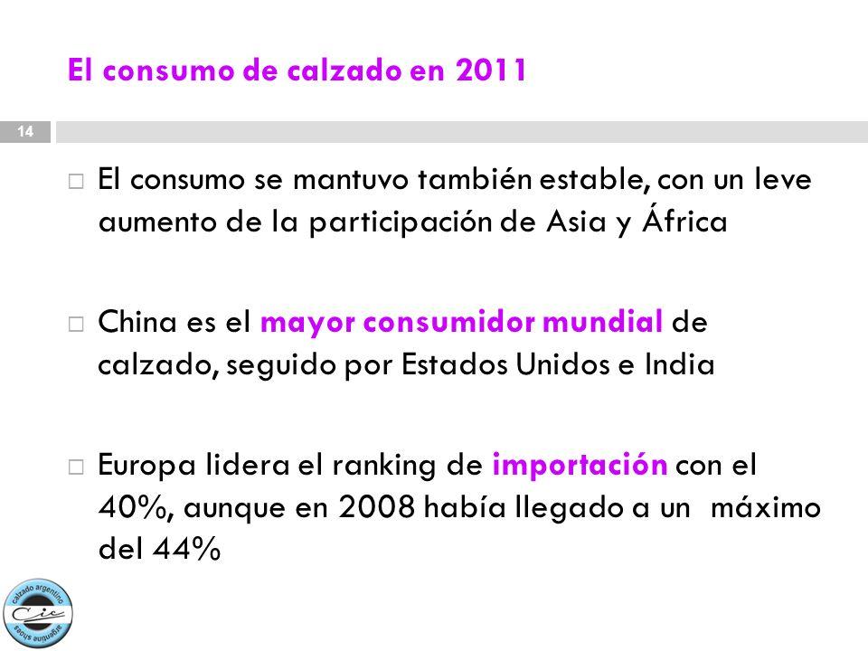 El consumo de calzado en 2011