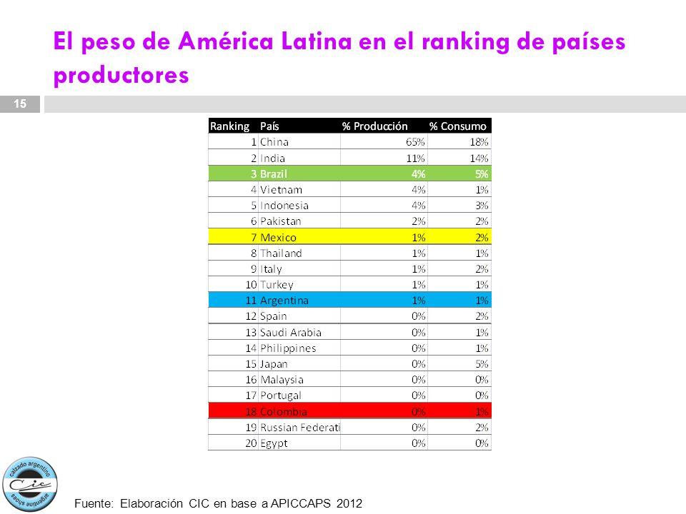 El peso de América Latina en el ranking de países productores