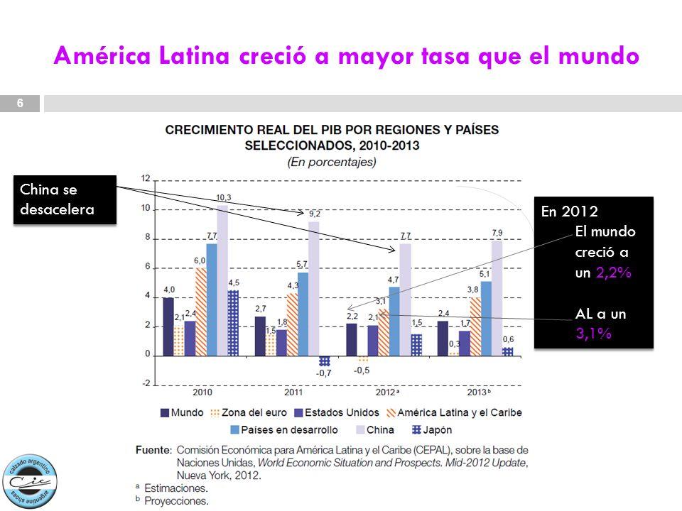 América Latina creció a mayor tasa que el mundo