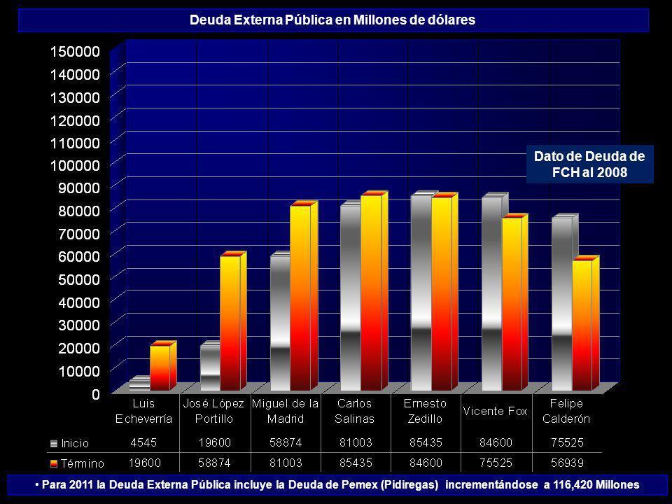 Deuda Externa Pública en Millones de dólares