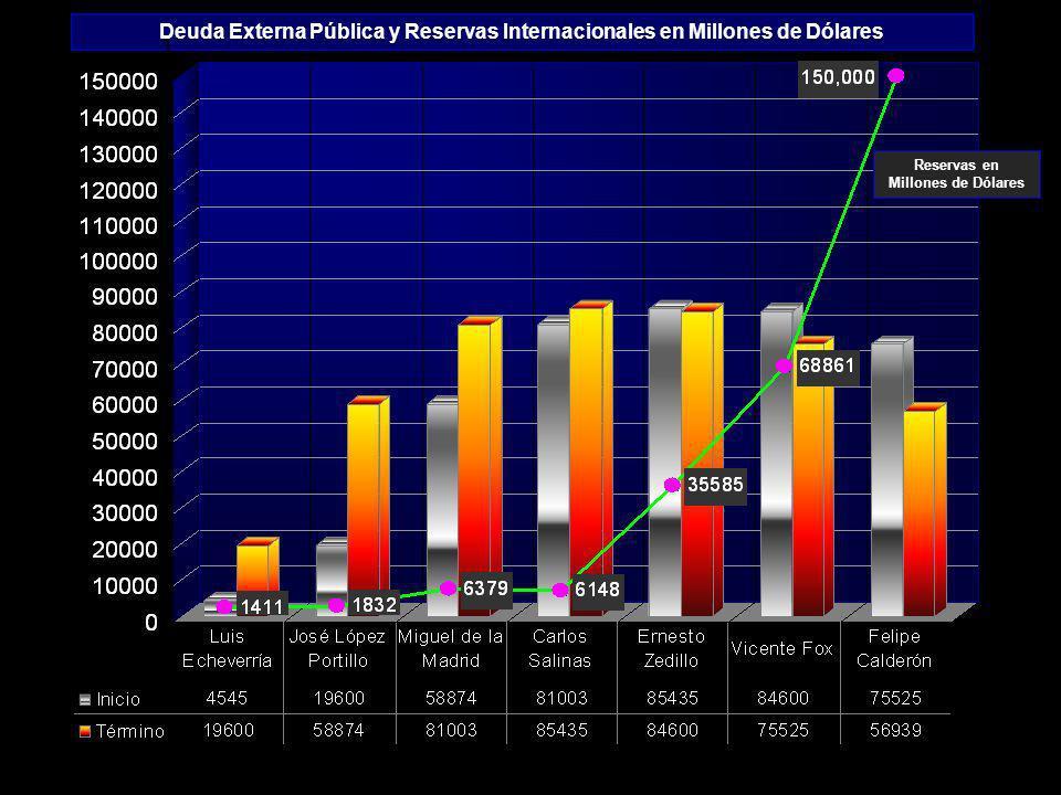 Reservas en Millones de Dólares