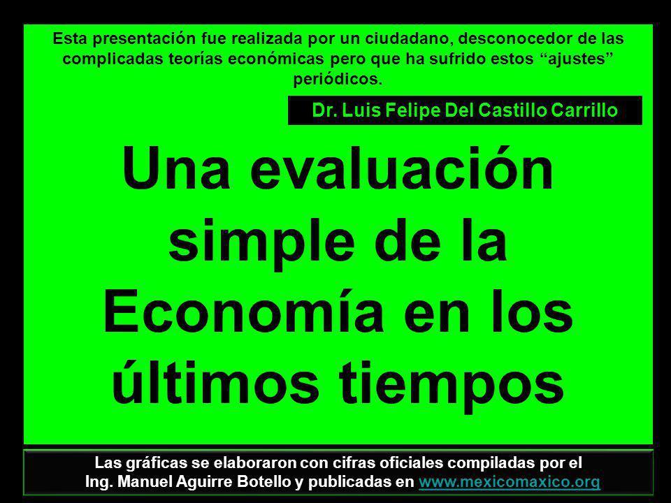 Una evaluación simple de la Economía en los últimos tiempos
