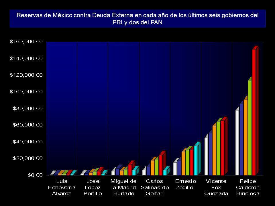 Reservas de México contra Deuda Externa en cada año de los últimos seis gobiernos del PRI y dos del PAN