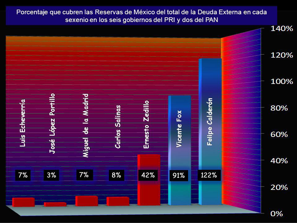 Porcentaje que cubren las Reservas de México del total de la Deuda Externa en cada sexenio en los seis gobiernos del PRI y dos del PAN