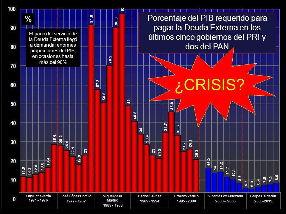 % % Porcentaje del PIB requerido para pagar la Deuda Externa en los últimos cinco gobiernos del PRI y dos del PAN.
