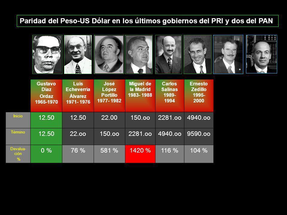 Paridad del Peso-US Dólar en los últimos gobiernos del PRI y dos del PAN