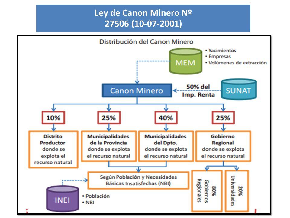 Ley de Canon Minero Nº 27506 (10-07-2001)