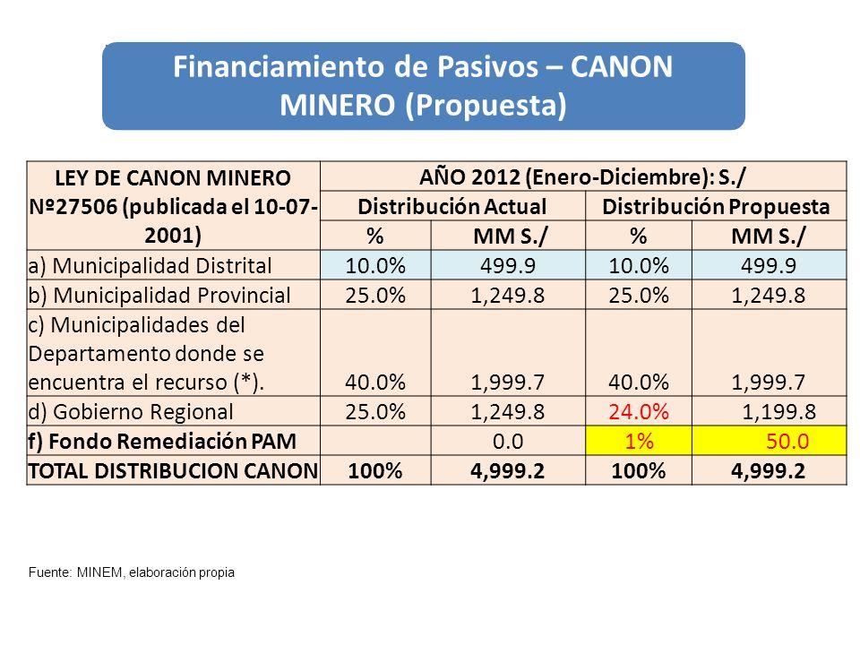 Financiamiento de Pasivos – CANON MINERO (Propuesta)