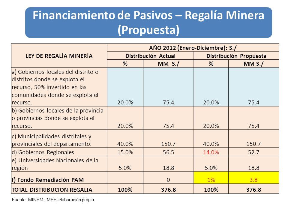 Financiamiento de Pasivos – Regalía Minera (Propuesta)