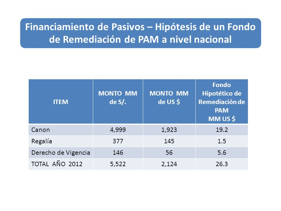 Fondo Hipotético de Remediación de PAM