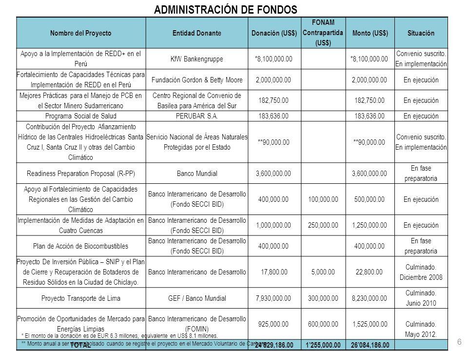 FONAM Contrapartida (US$)