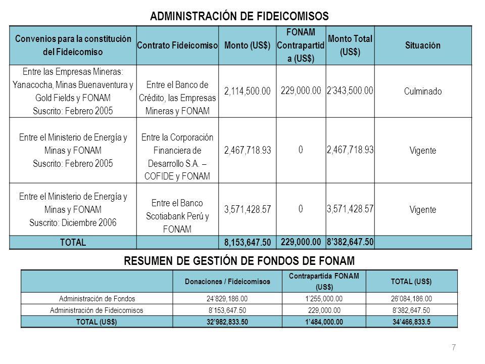 ADMINISTRACIÓN DE FIDEICOMISOS
