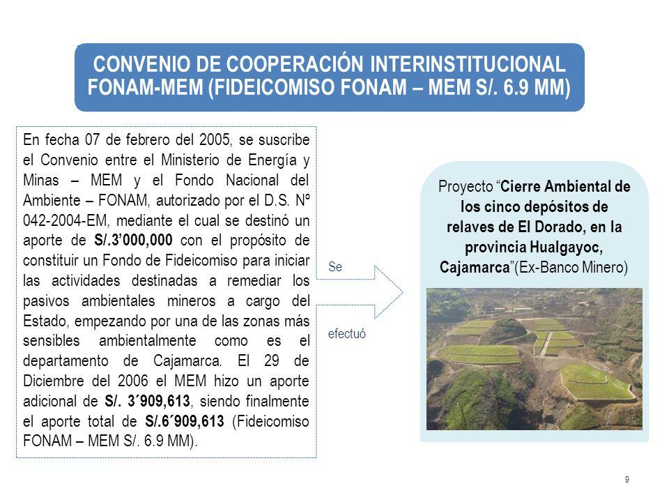 CONVENIO DE COOPERACIÓN INTERINSTITUCIONAL FONAM-MEM (FIDEICOMISO FONAM – MEM S/. 6.9 MM)