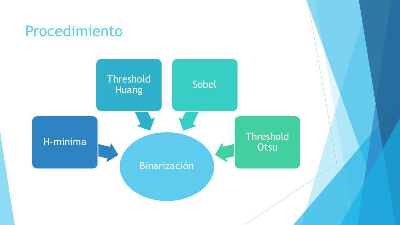 Procedimiento Threshold Huang Sobel Threshold Otsu H-minima