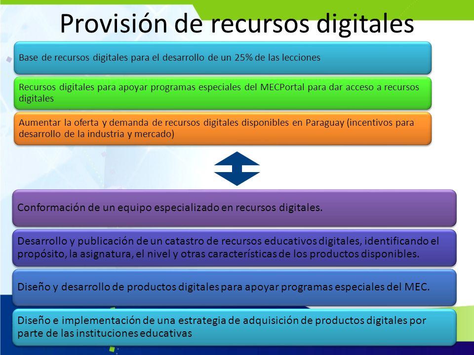 Provisión de recursos digitales