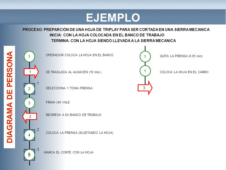 EJEMPLO DIAGRAMA DE PERSONA 5