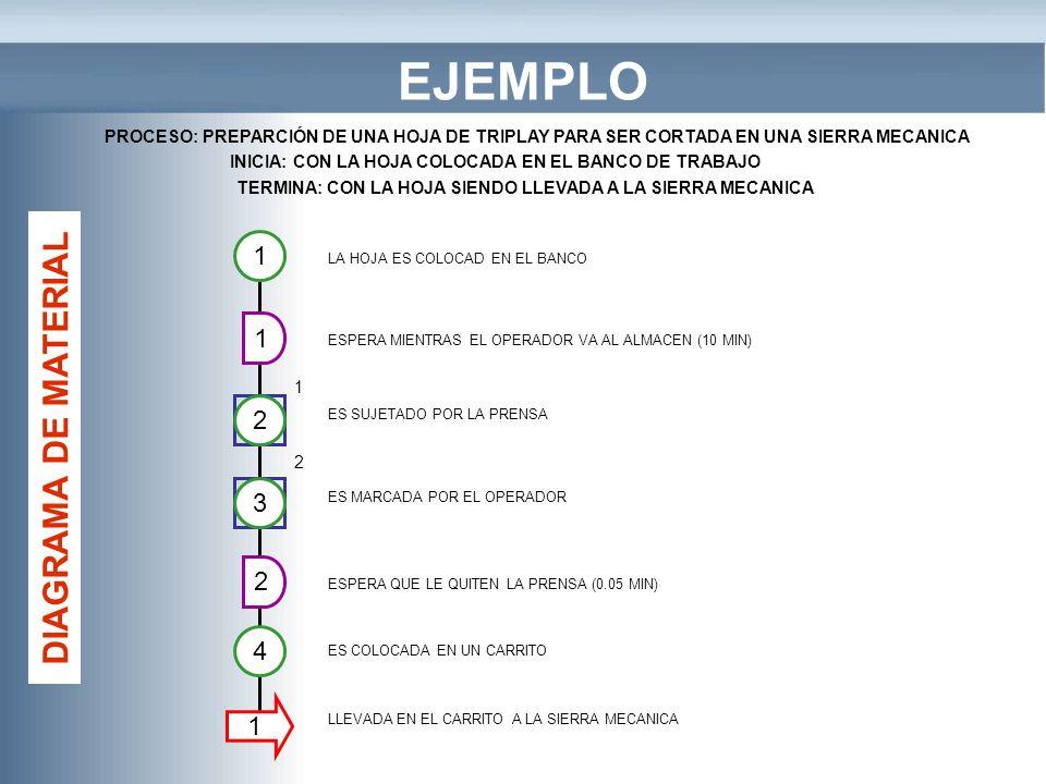 EJEMPLO DIAGRAMA DE MATERIAL 1 1 2 3 2 4 1