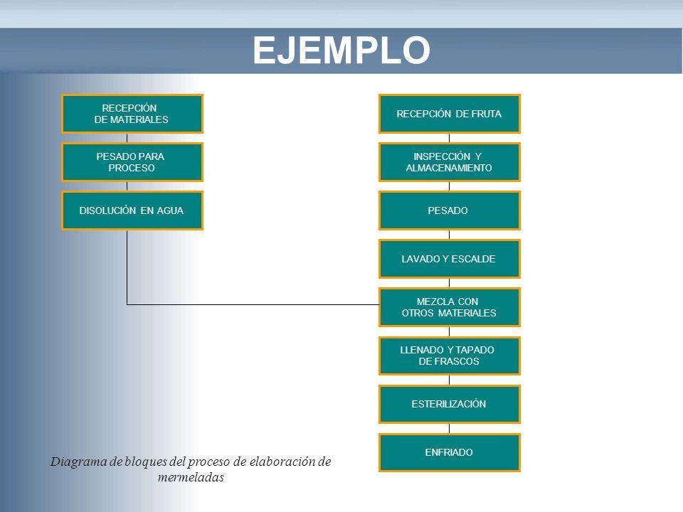 Diagrama de bloques del proceso de elaboración de mermeladas