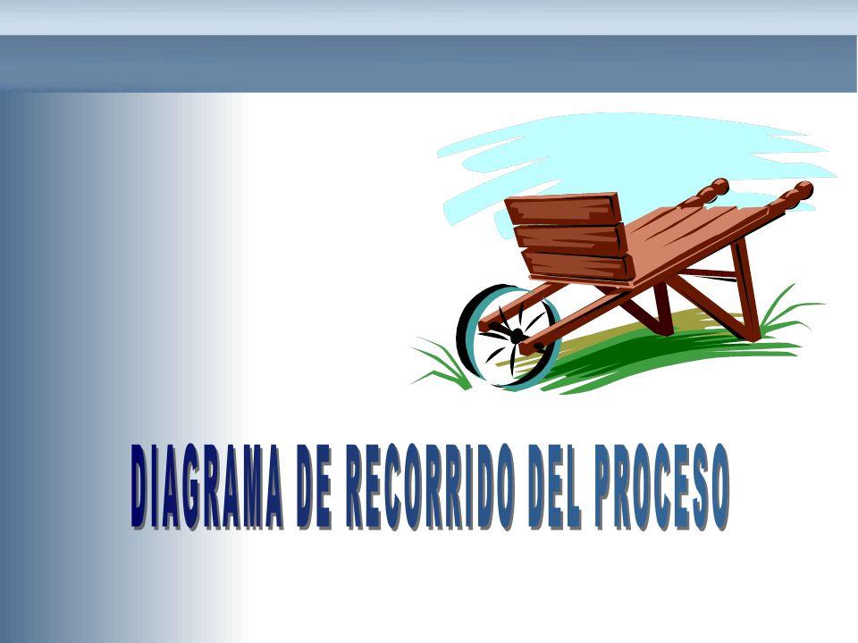 DIAGRAMA DE RECORRIDO DEL PROCESO