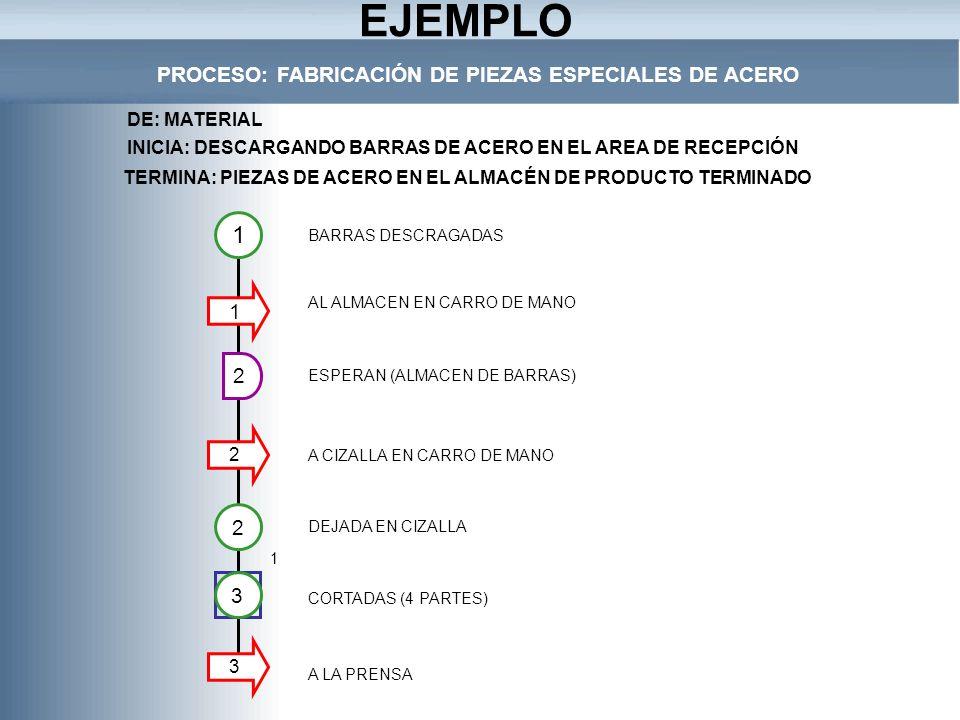 PROCESO: FABRICACIÓN DE PIEZAS ESPECIALES DE ACERO