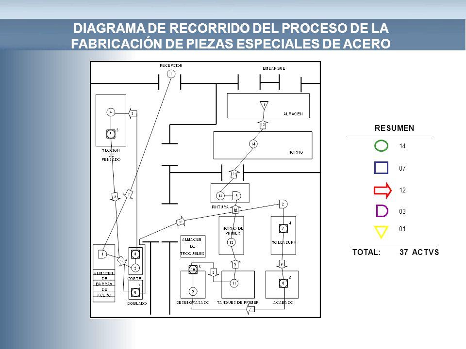 DIAGRAMA DE RECORRIDO DEL PROCESO DE LA FABRICACIÓN DE PIEZAS ESPECIALES DE ACERO