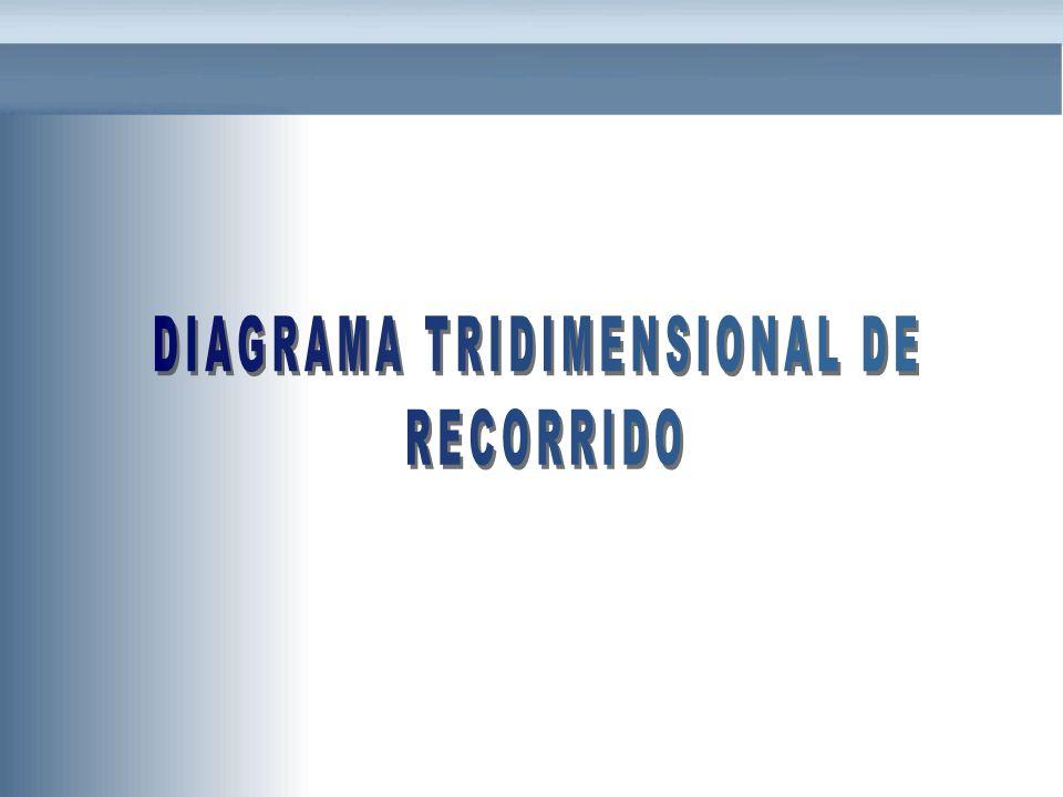 DIAGRAMA TRIDIMENSIONAL DE