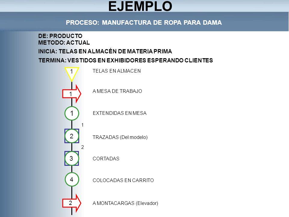 PROCESO: MANUFACTURA DE ROPA PARA DAMA