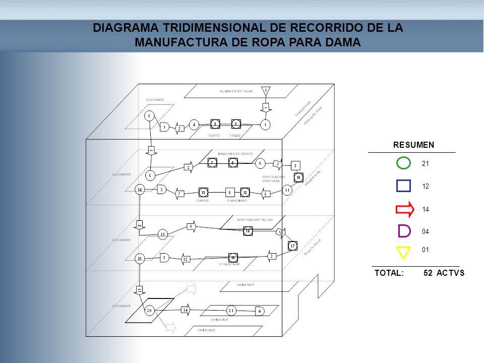 DIAGRAMA TRIDIMENSIONAL DE RECORRIDO DE LA MANUFACTURA DE ROPA PARA DAMA