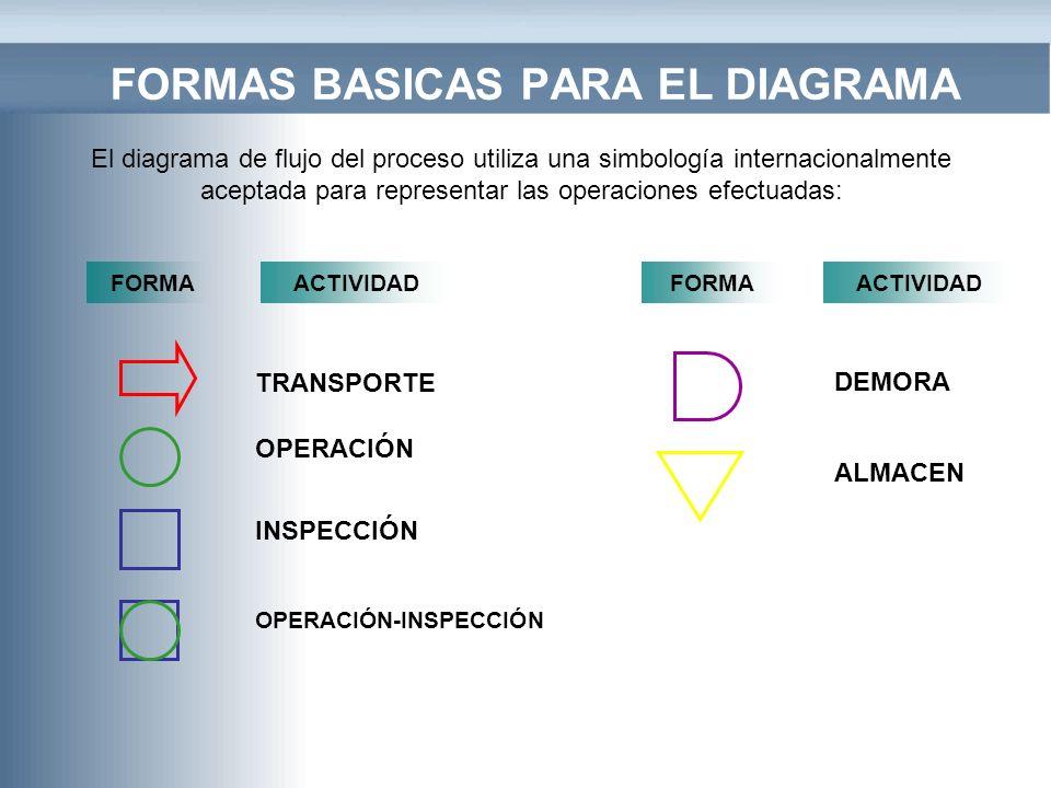 FORMAS BASICAS PARA EL DIAGRAMA