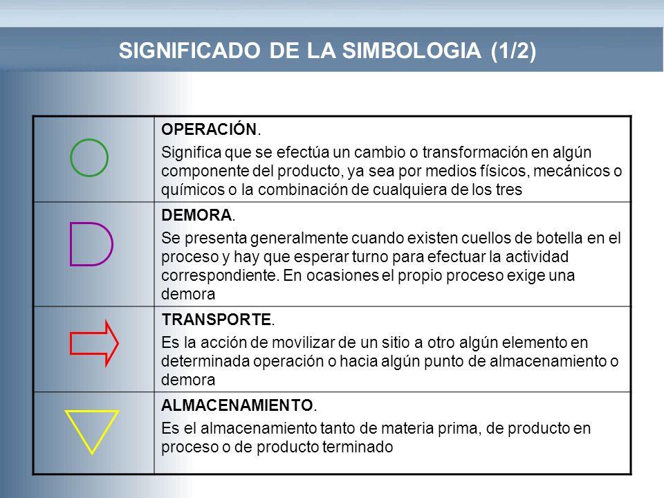 SIGNIFICADO DE LA SIMBOLOGIA (1/2)