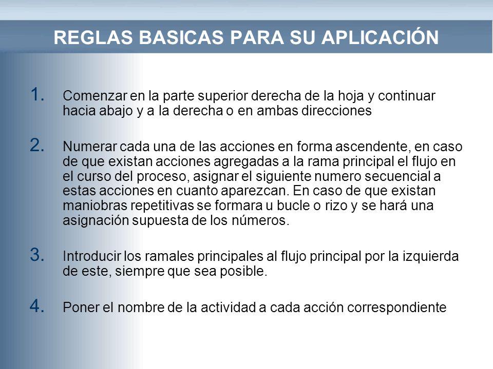 REGLAS BASICAS PARA SU APLICACIÓN