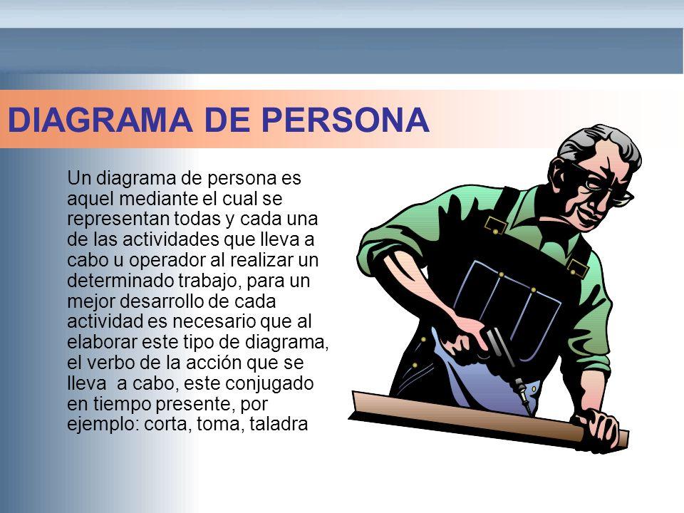 DIAGRAMA DE PERSONA