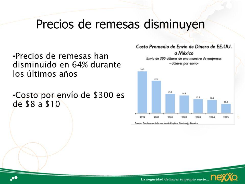 Precios de remesas disminuyen