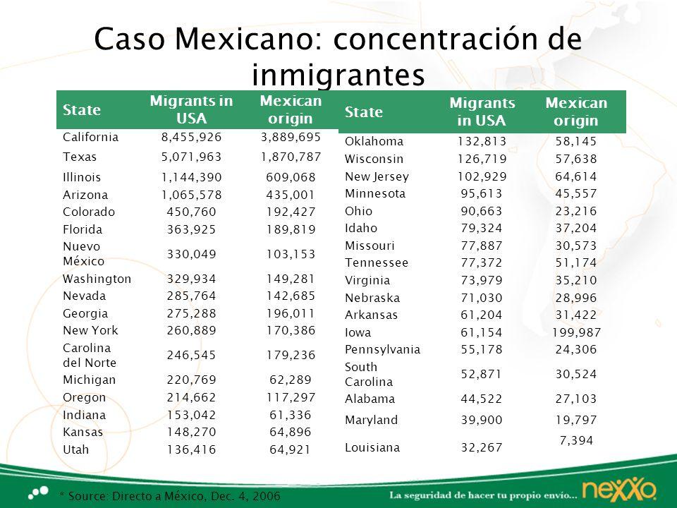 Caso Mexicano: concentración de inmigrantes