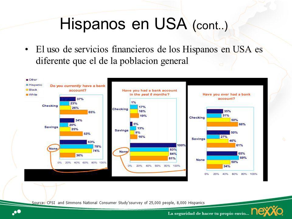 Hispanos en USA (cont..) El uso de servicios financieros de los Hispanos en USA es diferente que el de la poblacion general.