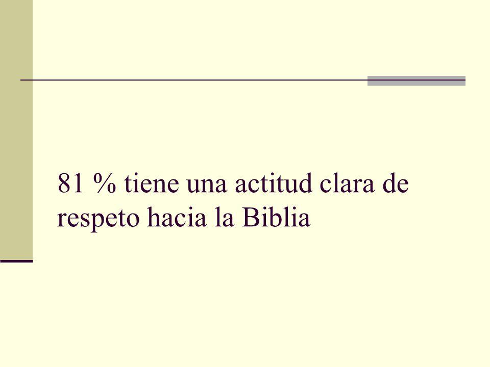 81 % tiene una actitud clara de respeto hacia la Biblia