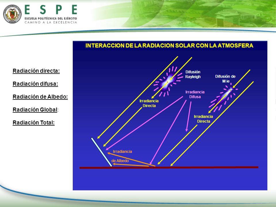 Radiación directa: Radiación difusa: Radiación de Albedo: Radiación Global: Radiación Total: