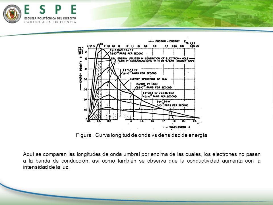 Figura . Curva longitud de onda vs densidad de energía