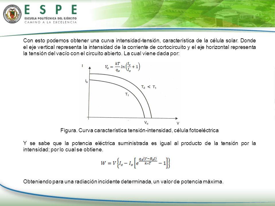 Figura. Curva característica tensión-intensidad, célula fotoeléctrica