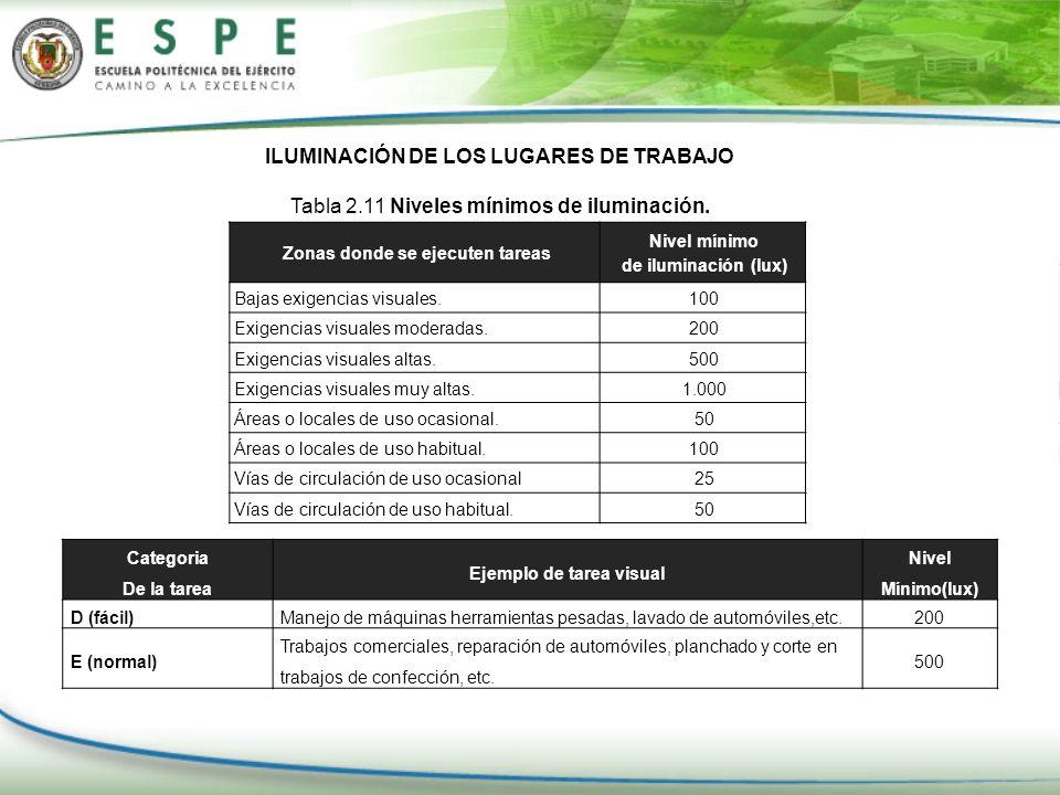 ILUMINACIÓN DE LOS LUGARES DE TRABAJO