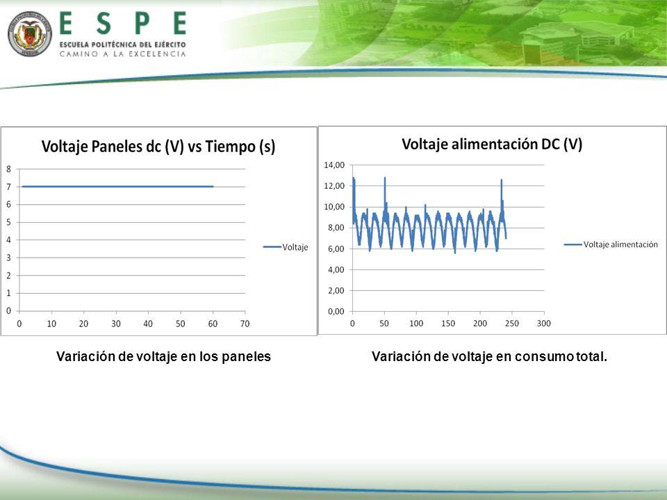 Variación de voltaje en consumo total.