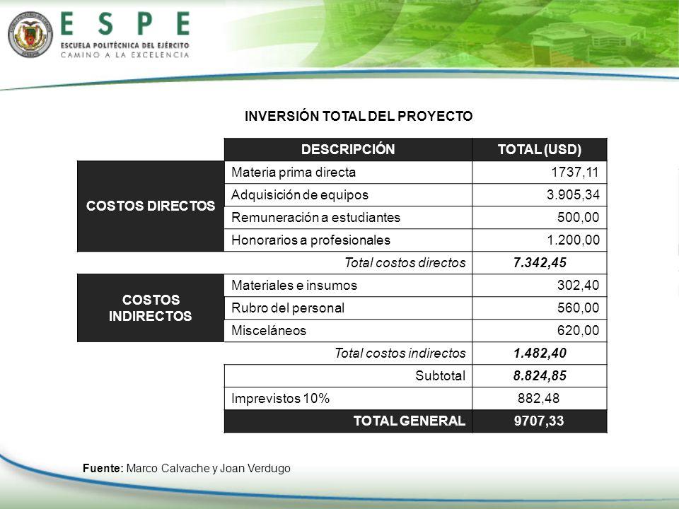 INVERSIÓN TOTAL DEL PROYECTO DESCRIPCIÓN TOTAL (USD) COSTOS DIRECTOS