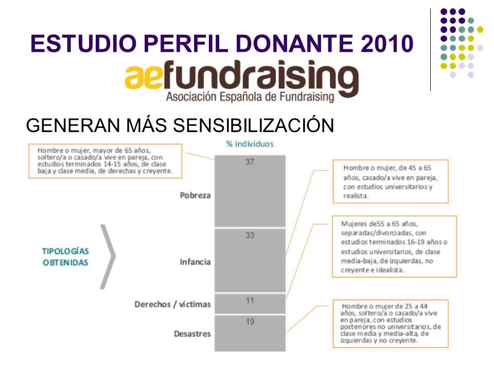 ESTUDIO PERFIL DONANTE 2010