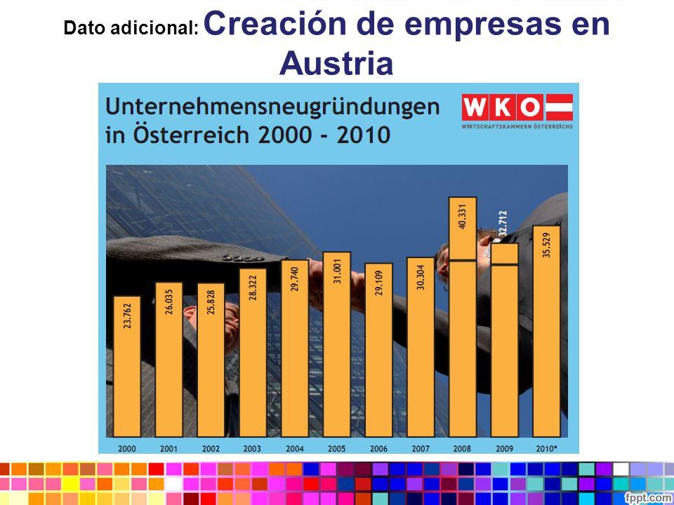 Dato adicional: Creación de empresas en Austria