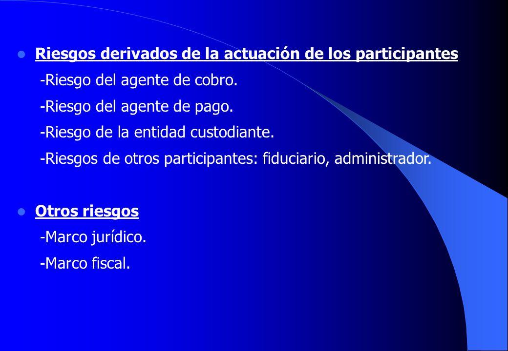 Riesgos derivados de la actuación de los participantes