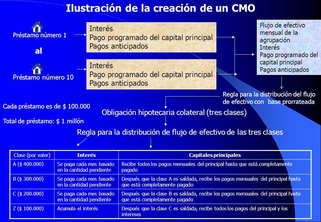 Ilustración de la creación de un CMO Capitales principales