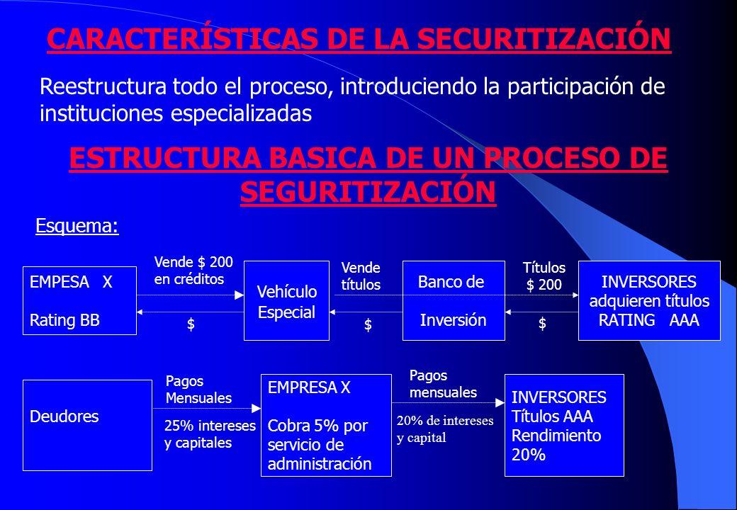 CARACTERÍSTICAS DE LA SECURITIZACIÓN